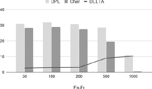 Figure 2 for On Target Segmentation for Direct Speech Translation