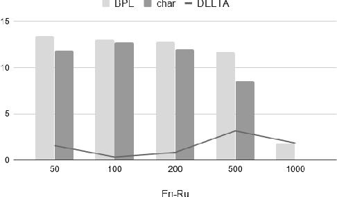 Figure 4 for On Target Segmentation for Direct Speech Translation