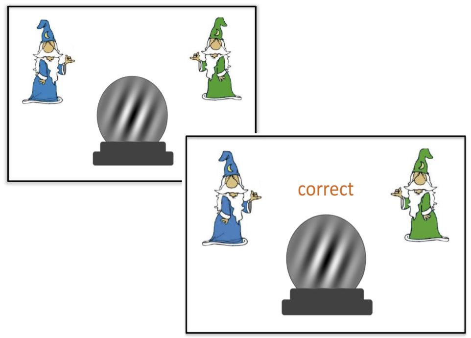 "Figure 4.3: An example of a correct trial in the categorization task. Feedback was presented after each response (""correct"" or ""incorrect"")."