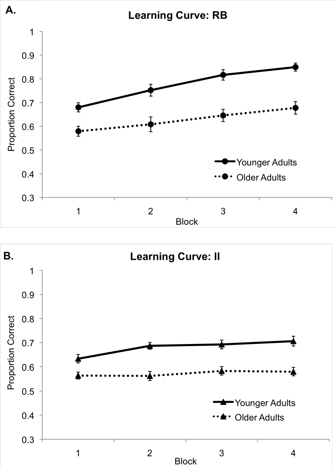 Figure 4.4: Categorization performance of younger adults and older adults across learning blocks in (A) the RB category set and (B) the II category set. Error bars denote the standard error of the mean.