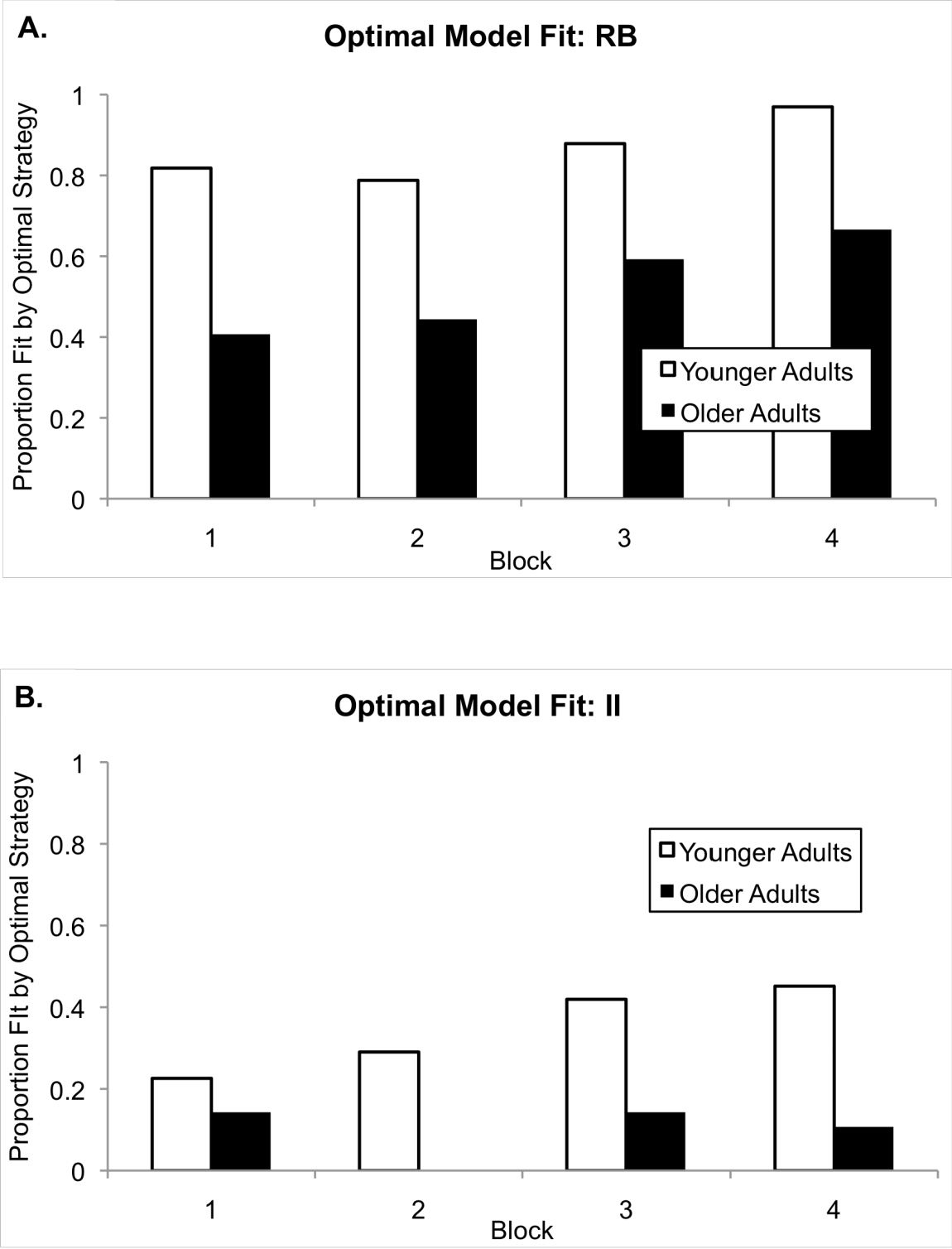 Figure 4.5: The proportion of participants, by block, whose data were fit by the optimal model. (A) shows data from participants who learned the RB category set and (B) shows the data from participants who learned the II category set.