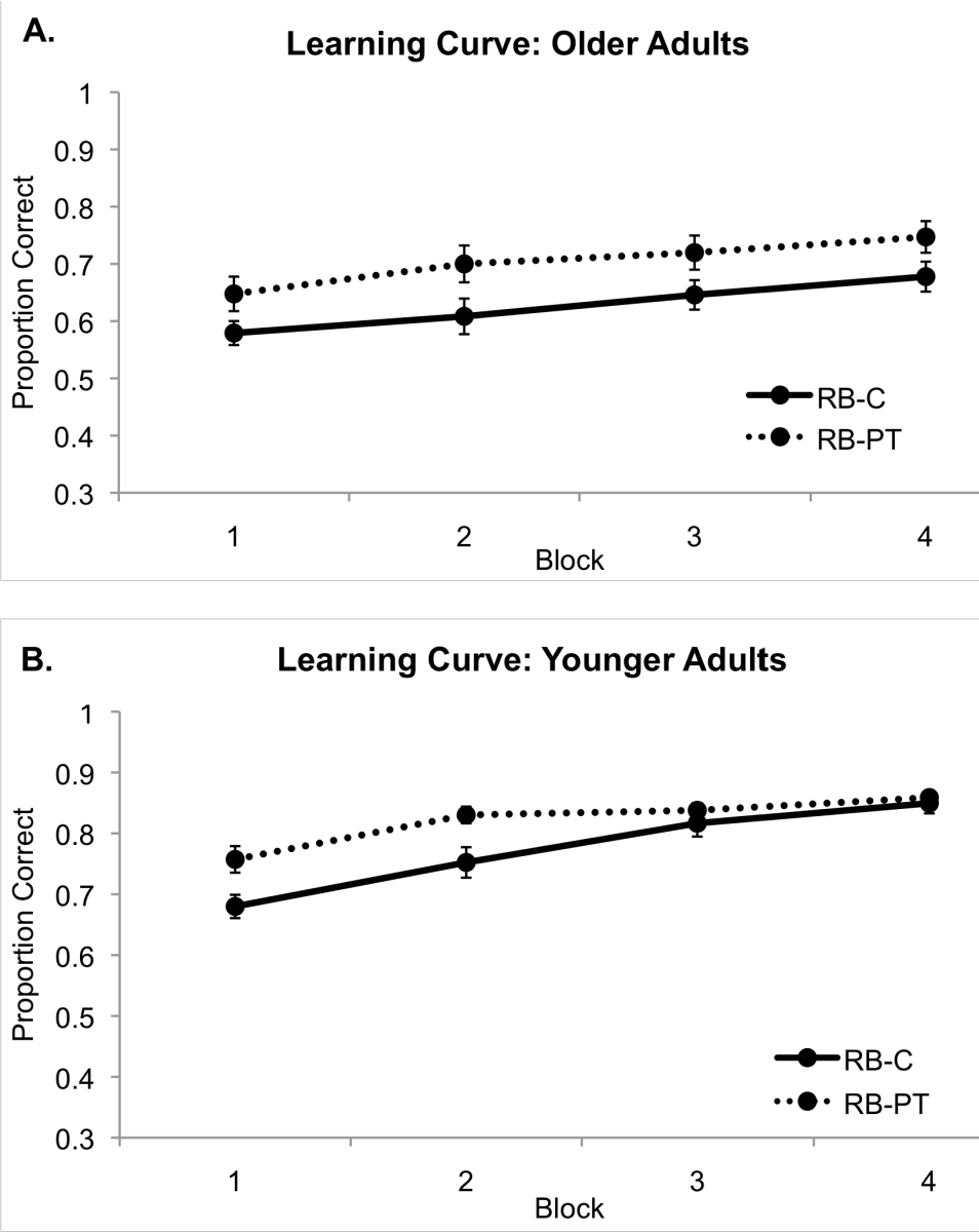 Figure 4.8: Average proportion of correct responses to stimuli in the pre-train and control condition as a function of trial block among (A) older adults and (B) younger adults. Error bars denote standard error of the mean.