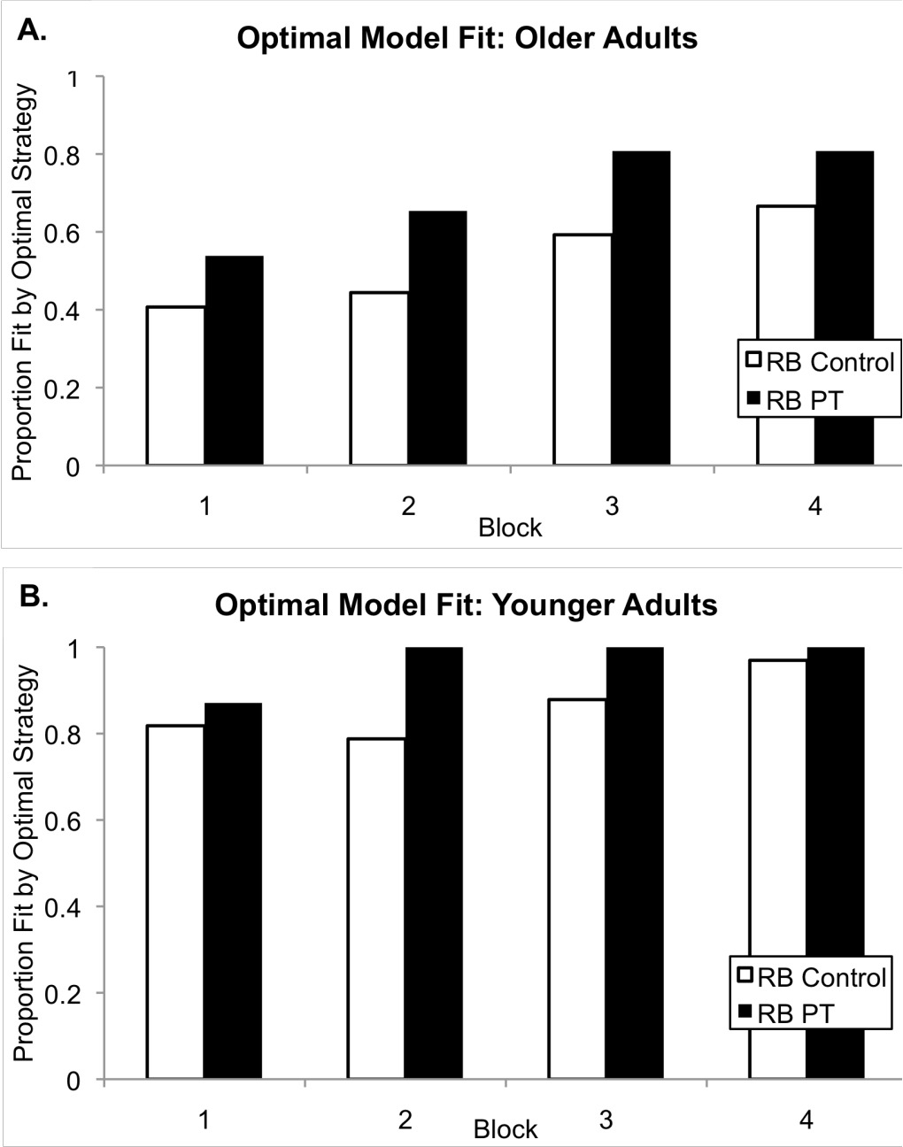 Figure 4.9: The proportion of participants, by block, whose data were fit by the optimal model. (A) shows data from older adults and (B) shows the data from younger adults.