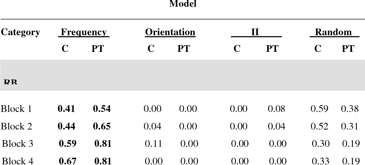 Table 4.6: Number of older adults fit by each class of decision bound models ________________________________________________________________________