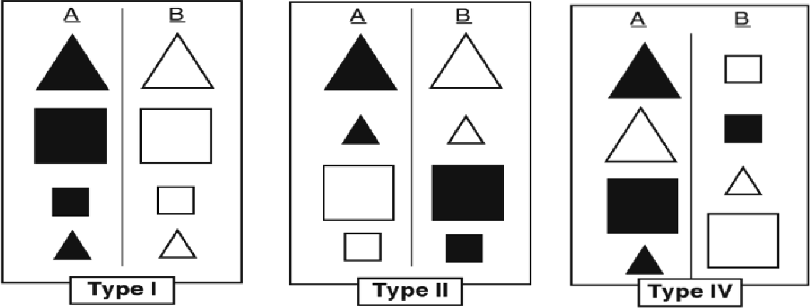 Figure 2.1: Category learning tasks from Shepard, Hovland, and Jenkins (1961): Type I (easy rule-based), Type II (hard rule-based), and Type IV (non-rule-based).