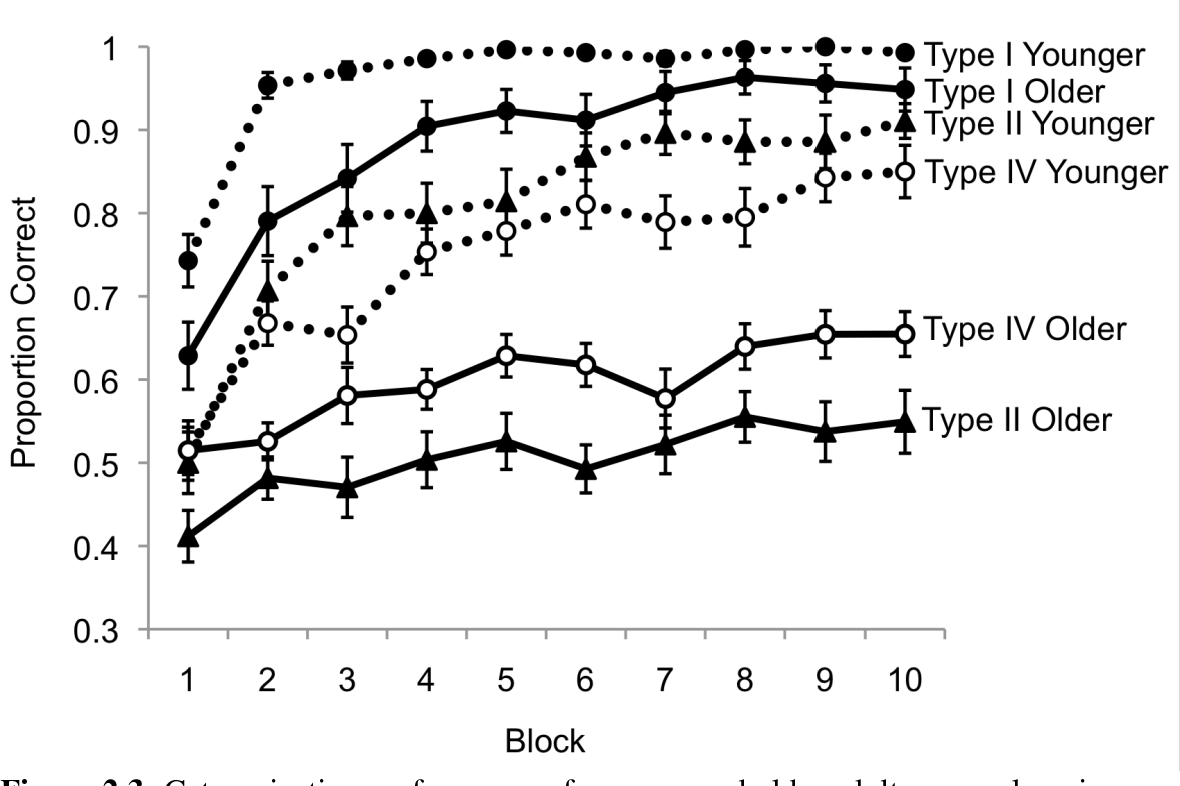 Figure 2.3: Categorization performance of younger and older adults across learning blocks in each of the three category sets. Error bars denote the standard error of the mean.