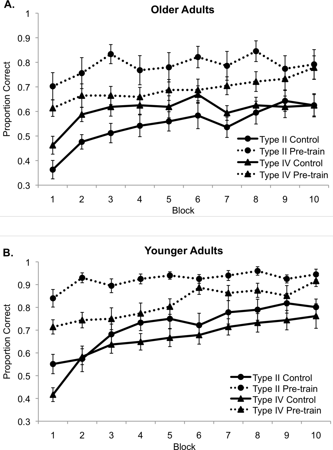 Figure 3.3: Categorization performance of (A.) younger and (B.) older adults across learning blocks in each of the four conditions. Error bars denote standard error of the mean.