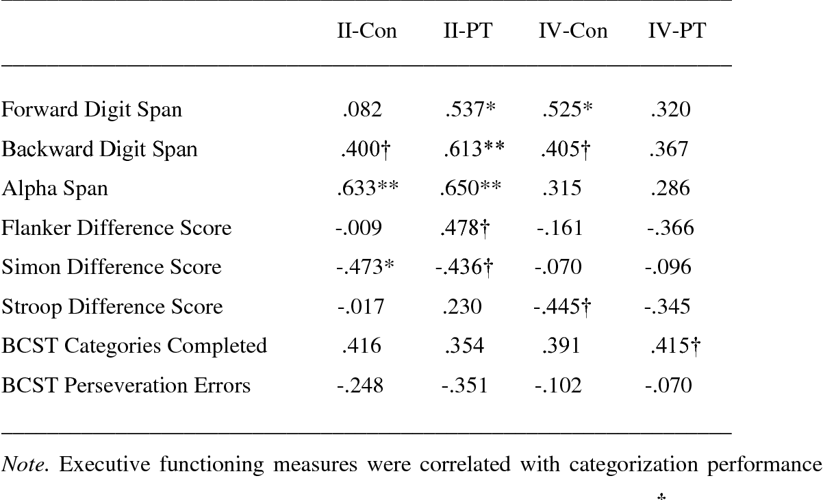Table 3.3: Intercorrelations among the study variables for older adults. ________________________________________________________________ Variable II-Con II-PT IV-Con IV-PT ________________________________________________________________