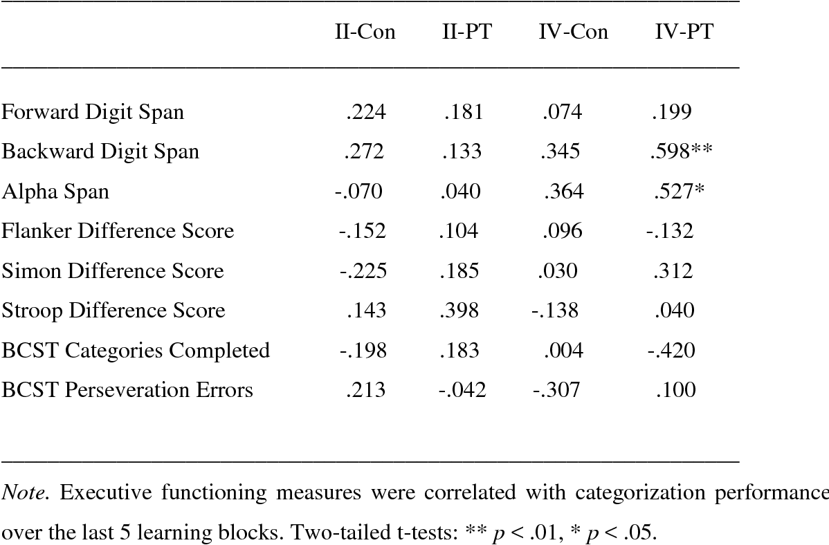 Table 3.4: Intercorrelations among the study variables for younger adults. ________________________________________________________________ Variable II-Con II-PT IV-Con IV-PT ________________________________________________________________