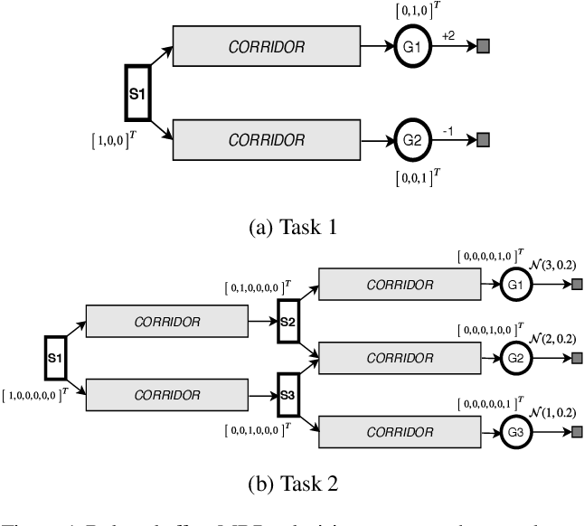 Figure 1 for Preferential Temporal Difference Learning