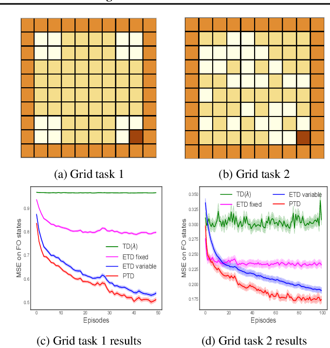 Figure 4 for Preferential Temporal Difference Learning