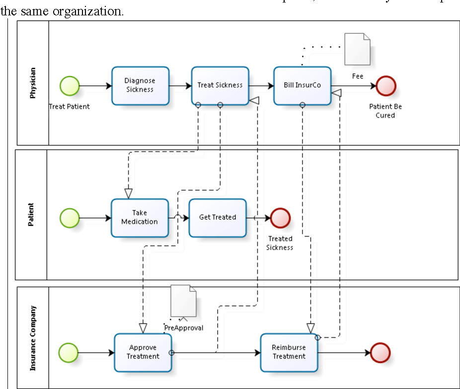 Figure 2 From A Bi Directional Integration Between I And Bpmn