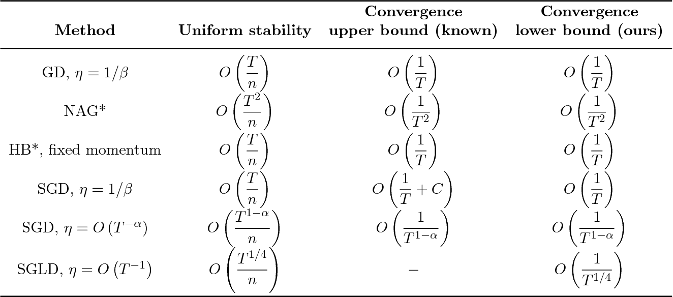 Figure 1 for Stability and Convergence Trade-off of Iterative Optimization Algorithms