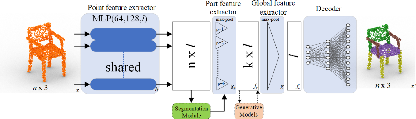 Figure 1 for LPMNet: Latent Part Modification and Generation for 3D Point Clouds