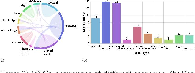 Figure 2 for VIL-100: A New Dataset and A Baseline Model for Video Instance Lane Detection