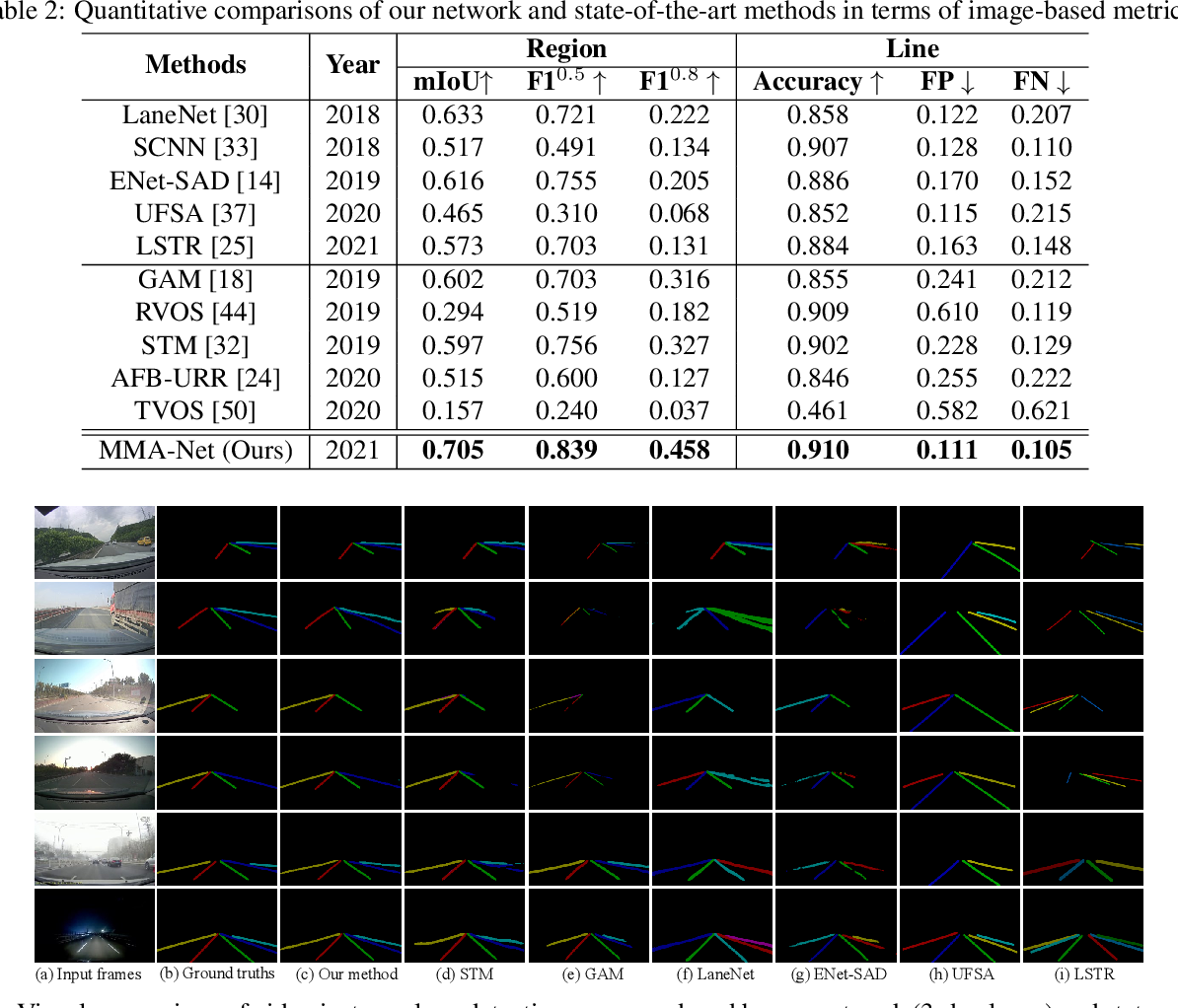 Figure 3 for VIL-100: A New Dataset and A Baseline Model for Video Instance Lane Detection