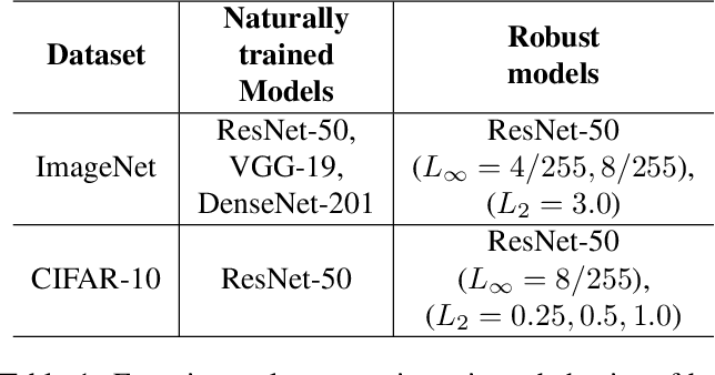 Figure 2 for A Singular Value Perspective on Model Robustness