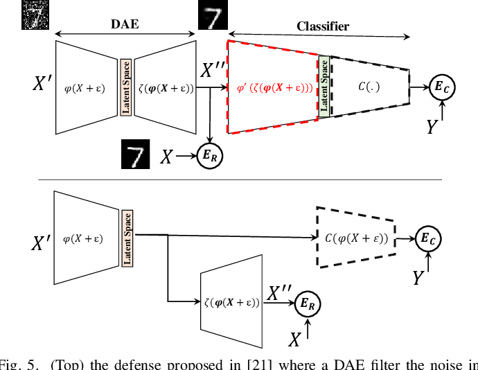 Figure 4 for Code-Bridged Classifier (CBC): A Low or Negative Overhead Defense for Making a CNN Classifier Robust Against Adversarial Attacks