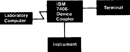 Figure 4. Inline configuration with one instrument.