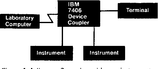 Figure 5. Inline configuration with two instruments.