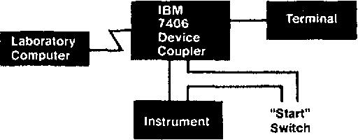 Figure 6. Inline configuration with one analyzer.
