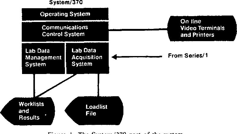 Figure I. The System/370 part of the system.