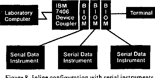 Figure 8. Inline configuration with serial instruments.