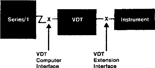 Figure 3. Connection of test VDT.