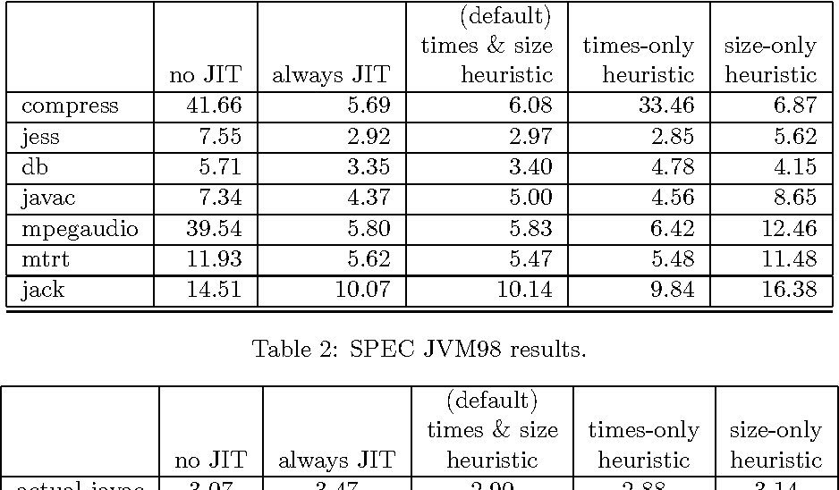 The simplest heuristics may be the best in Java JIT compilers