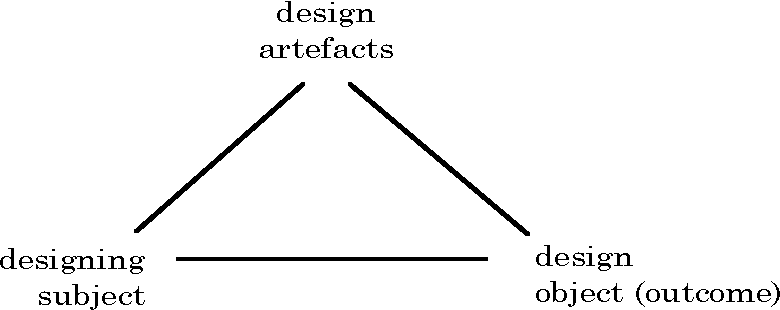 Design Artefacts elements of a theory of design artefacts a contribution to critical