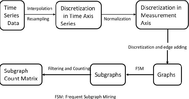 Figure 1 for Supervised Nonnegative Matrix Factorization to Predict ICU Mortality Risk