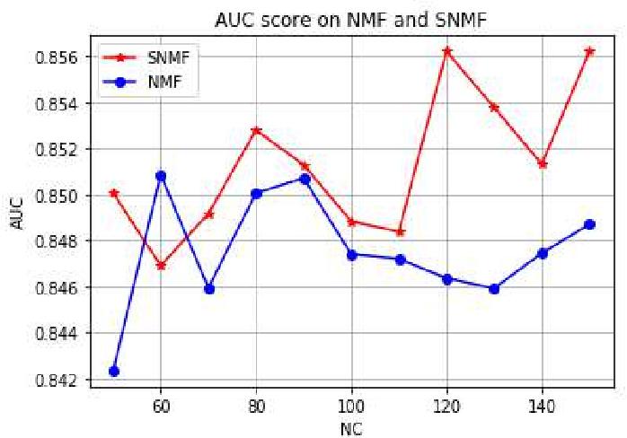 Figure 2 for Supervised Nonnegative Matrix Factorization to Predict ICU Mortality Risk