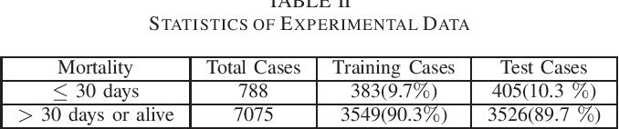 Figure 4 for Supervised Nonnegative Matrix Factorization to Predict ICU Mortality Risk