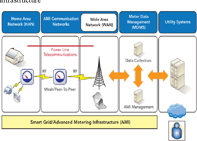 SMART GRID INFRASTRUCTURE PDF DOWNLOAD