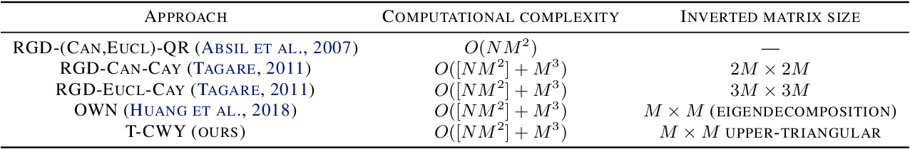 Figure 3 for CWY Parametrization for Scalable Learning of Orthogonal and Stiefel Matrices