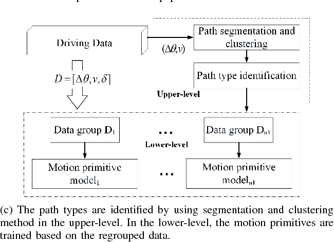 Figure 1 for Learning and Generalizing Motion Primitives from Driving Data for Path-Tracking Applications