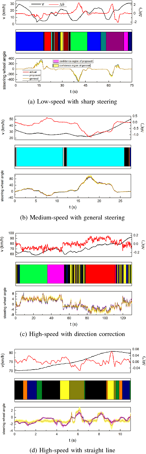 Figure 2 for Learning and Generalizing Motion Primitives from Driving Data for Path-Tracking Applications