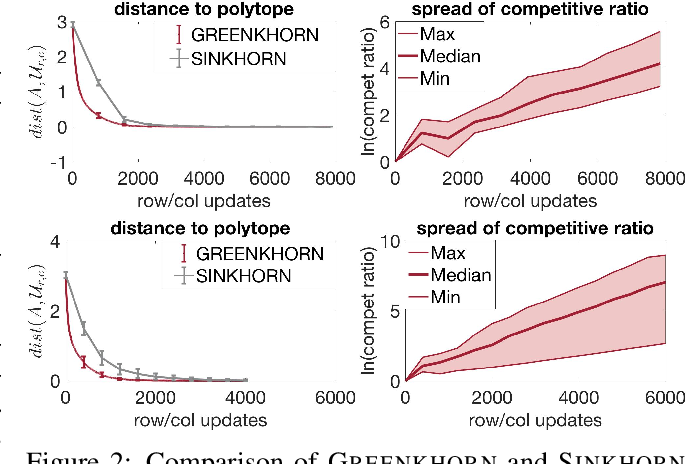 Figure 2 for Near-linear time approximation algorithms for optimal transport via Sinkhorn iteration