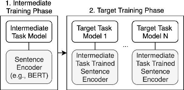 Figure 1 for jiant: A Software Toolkit for Research on General-Purpose Text Understanding Models
