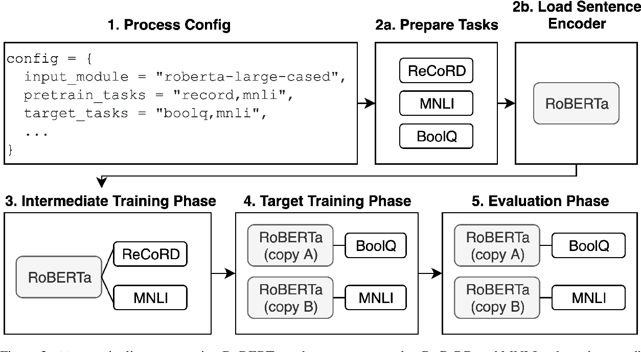 Figure 2 for jiant: A Software Toolkit for Research on General-Purpose Text Understanding Models