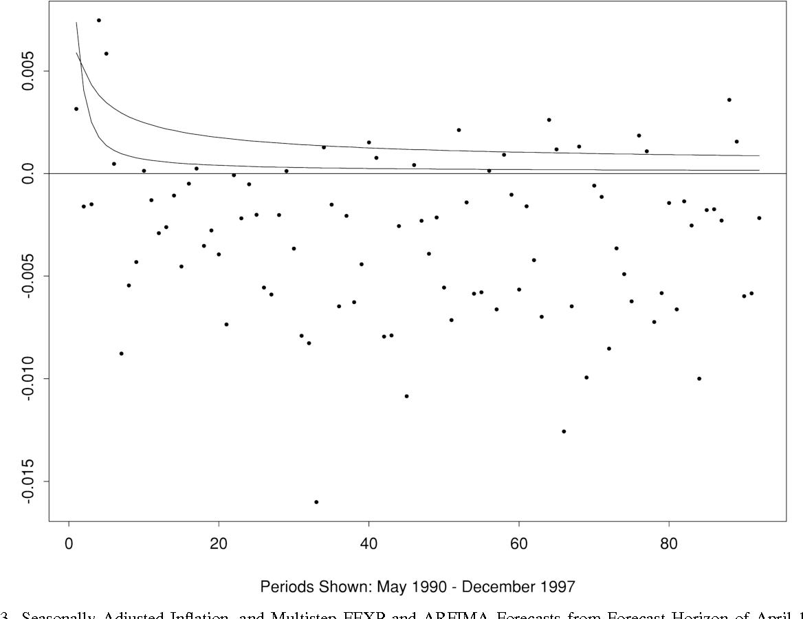 Fig. 3. Seasonally Adjusted Inflation, and Multistep FEXP and ARFIMA Forecasts from Forecast Horizon of April 1990.
