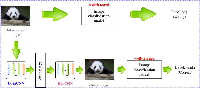 Figure 1 for ComDefend: An Efficient Image Compression Model to Defend Adversarial Examples
