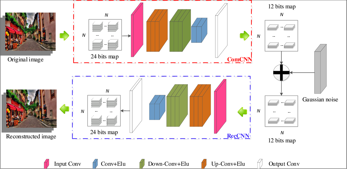 Figure 3 for ComDefend: An Efficient Image Compression Model to Defend Adversarial Examples
