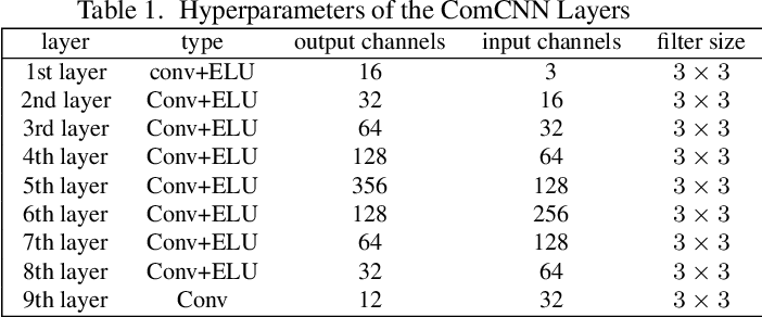 Figure 2 for ComDefend: An Efficient Image Compression Model to Defend Adversarial Examples