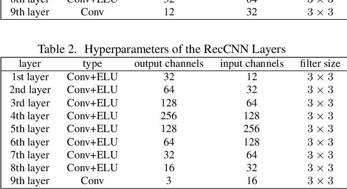 Figure 4 for ComDefend: An Efficient Image Compression Model to Defend Adversarial Examples