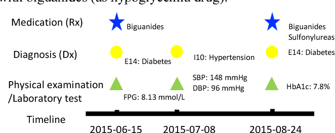 Figure 1 for Deep Diabetologist: Learning to Prescribe Hyperglycemia Medications with Hierarchical Recurrent Neural Networks