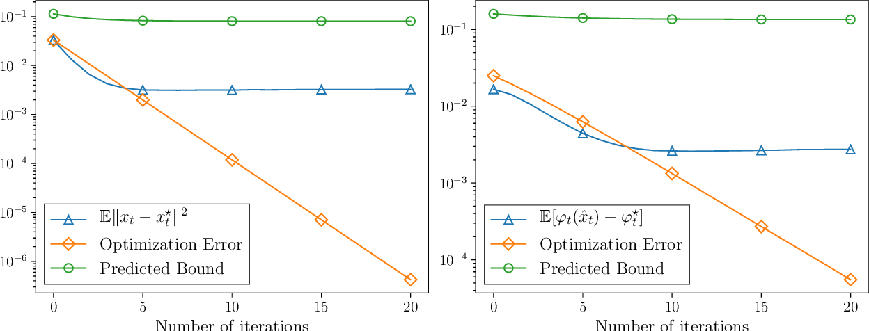 Figure 1 for Stochastic optimization under time drift: iterate averaging, step decay, and high probability guarantees