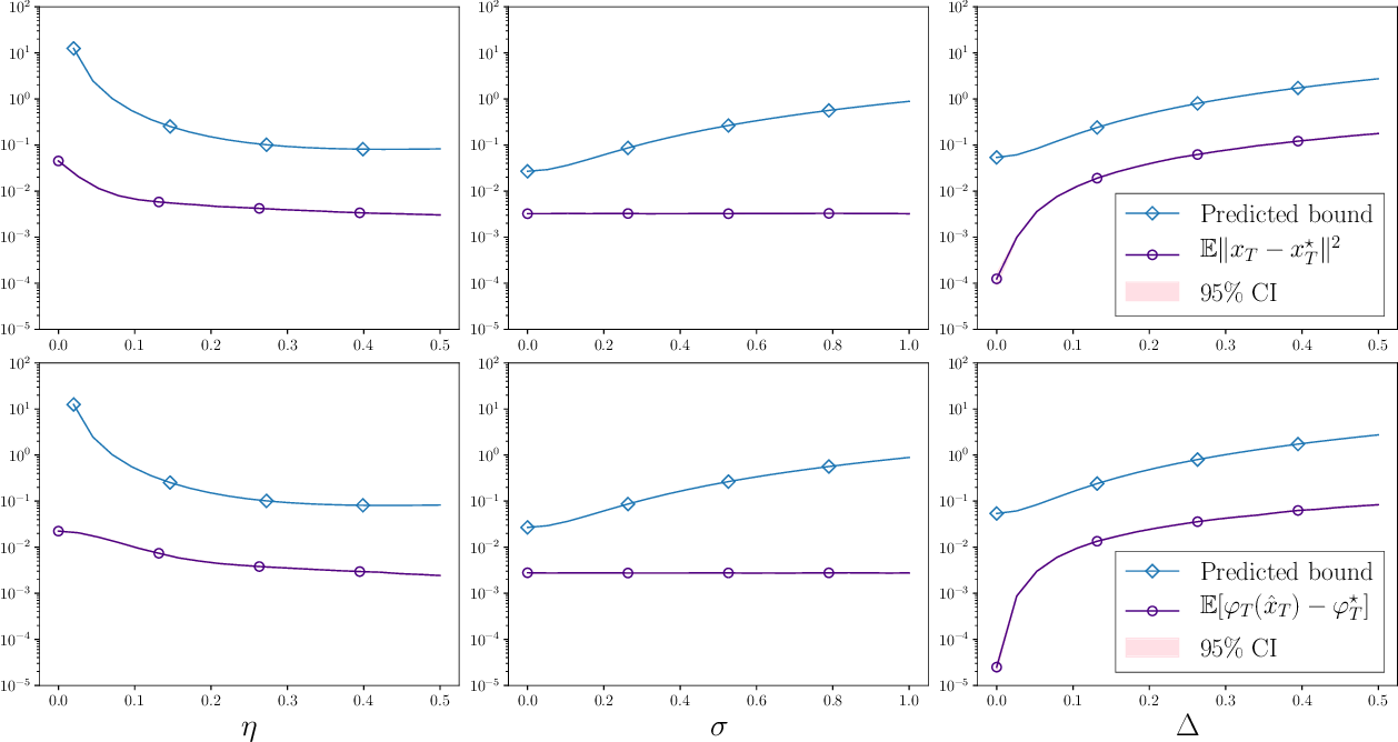 Figure 2 for Stochastic optimization under time drift: iterate averaging, step decay, and high probability guarantees