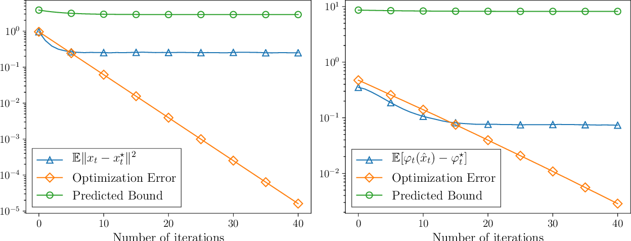 Figure 3 for Stochastic optimization under time drift: iterate averaging, step decay, and high probability guarantees