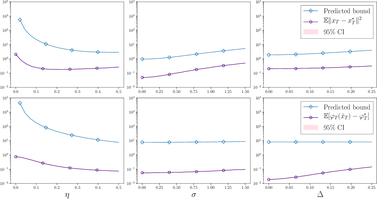 Figure 4 for Stochastic optimization under time drift: iterate averaging, step decay, and high probability guarantees